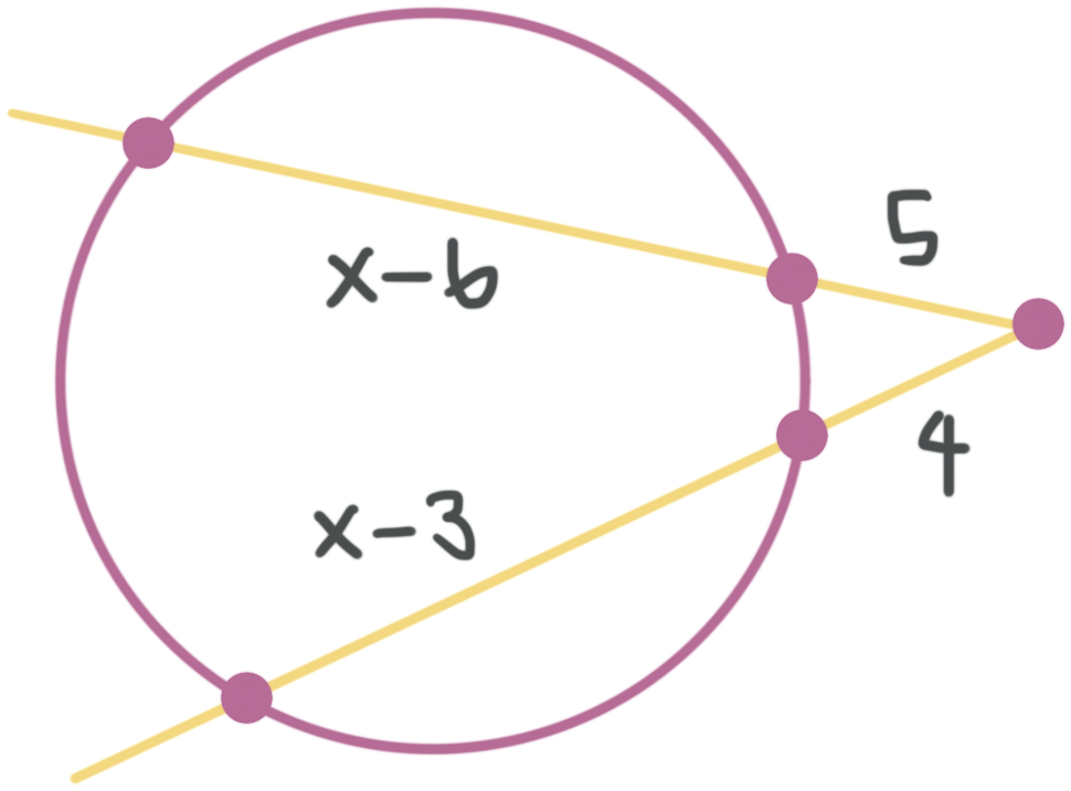 two intersecting secants of a circle