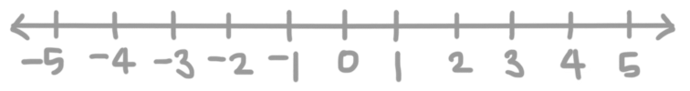 number line to show the distance from the origin