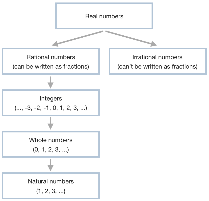 diagram of number sets in the real number system