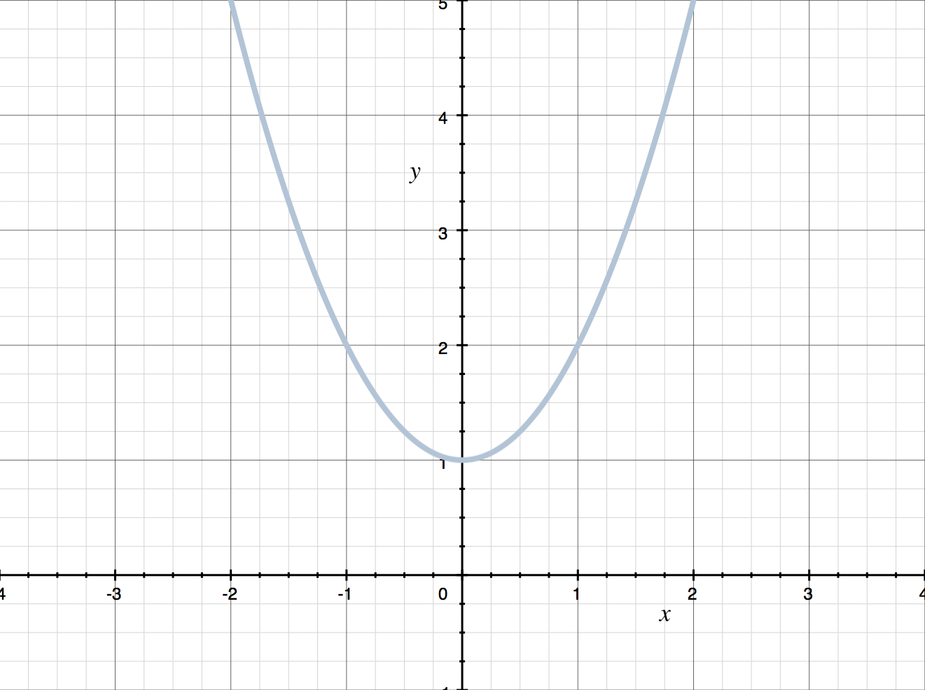 finding domain and range of a parabola