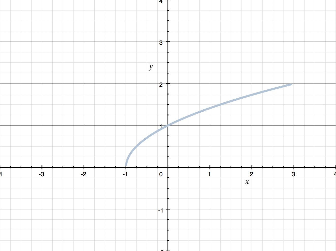 domain and range of a sideways parabola