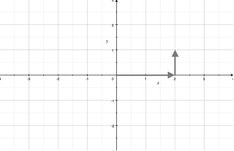 rectangular coordinates to arrive at a point in the plane