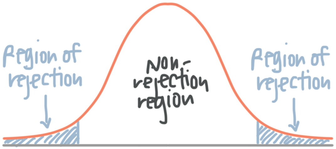 region of rejection and non-rejection region