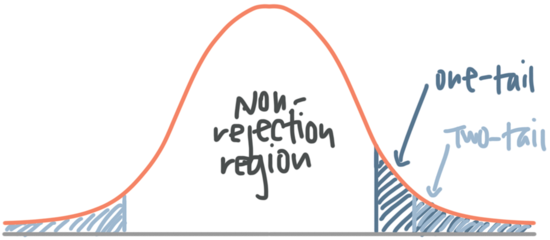 one tail rejection region is larger than the two tail rejection region