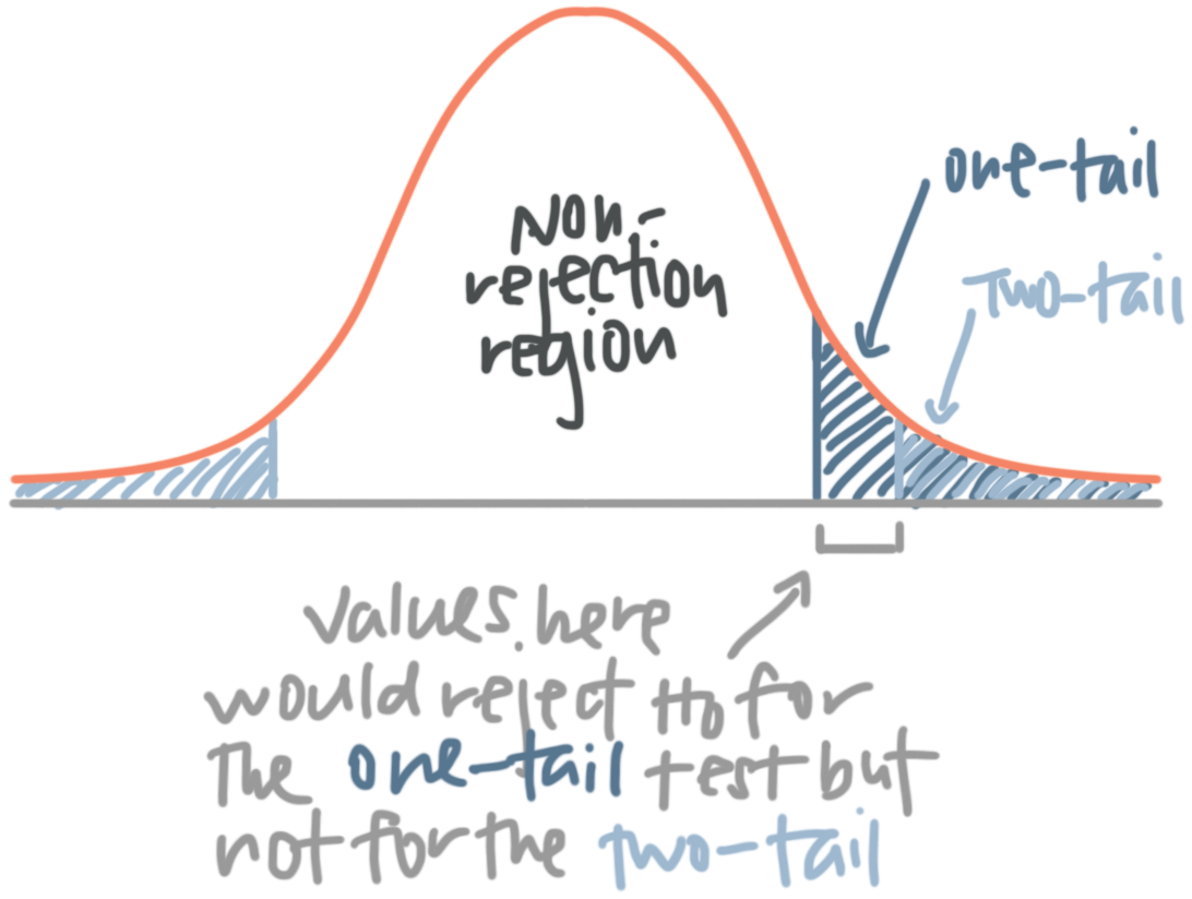 for certain values, the null hypothesis would be rejected in a one-tail test but not rejected in a two-tail test
