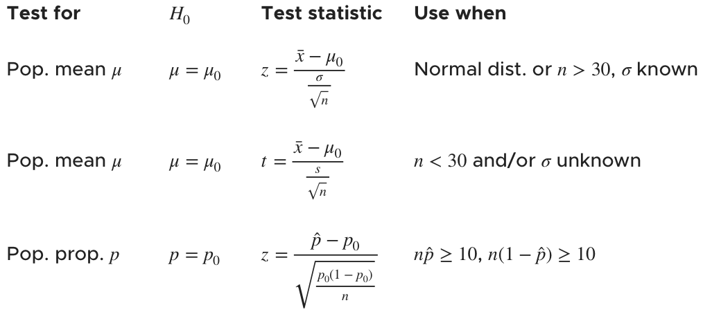 formulas for the test statistics for populations means and proportions