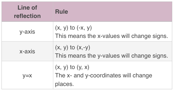 rules for the coordinates for specific reflections