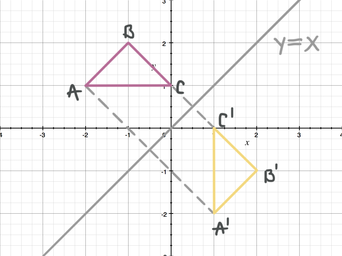 preimage and image of the triangle after the reflection over y=x