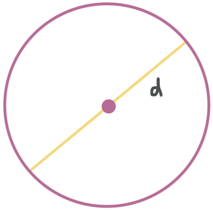 the diameter of a circle