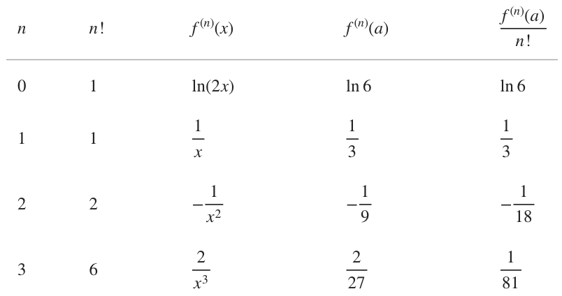 first four terms of the Taylor series
