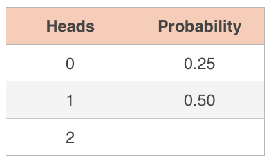probability of getting heads on two coin flips