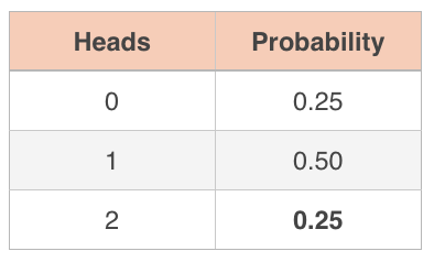 probability of getting heads when you flip a coin
