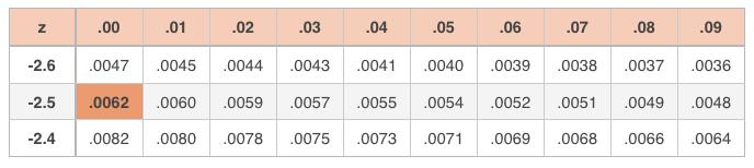 z-table value for z=-2.50