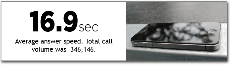 This represents a 46 percent DROP in answer speed, even as we experienced a 1.4 percent INCREASE in phone calls.