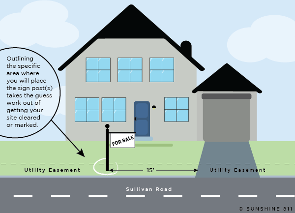 Since you are trying to sell your house, you probably don't want the entire yard marked with paint and flags. So, mark where you want the sign to be placed with white water-soluble spray paint. Then write your locate description. Below are two examples of how to describe the above graphic.   As you're looking at the house, locate an area 3' x 3' (marked by a white circle) 15' left of the driveway in the front utility easement along Sullivan Road.