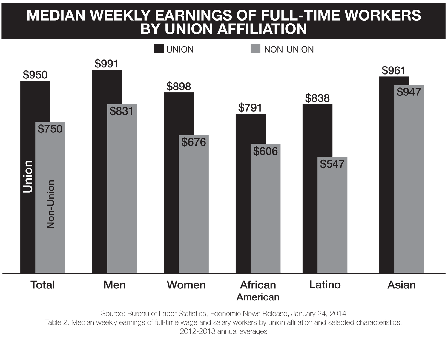 union wages