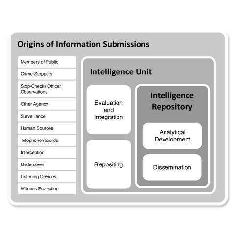An Intelligence Management System                     [Copyright HSM Training]