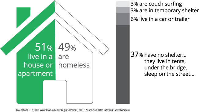 Drop-In-Housing-Status-Q3-2015.jpg