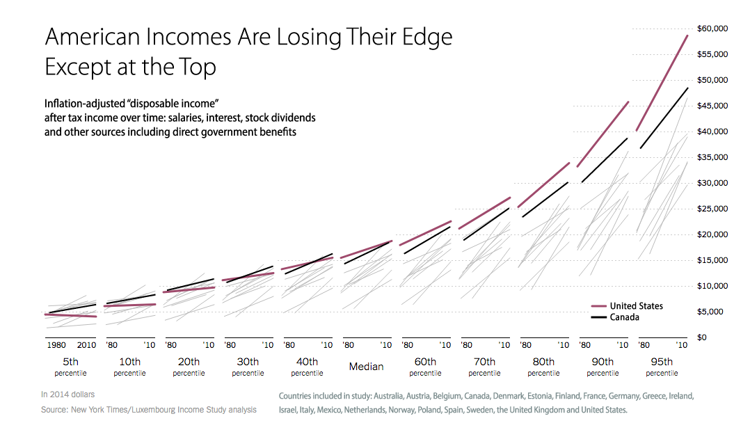 American-Income-Losing-its-edge-except-at-the-top.png