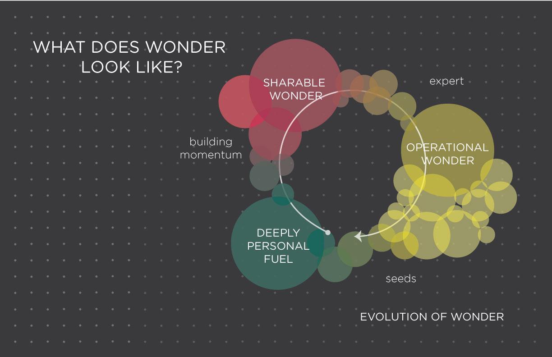 Original illustration of how wonder moves and motivates