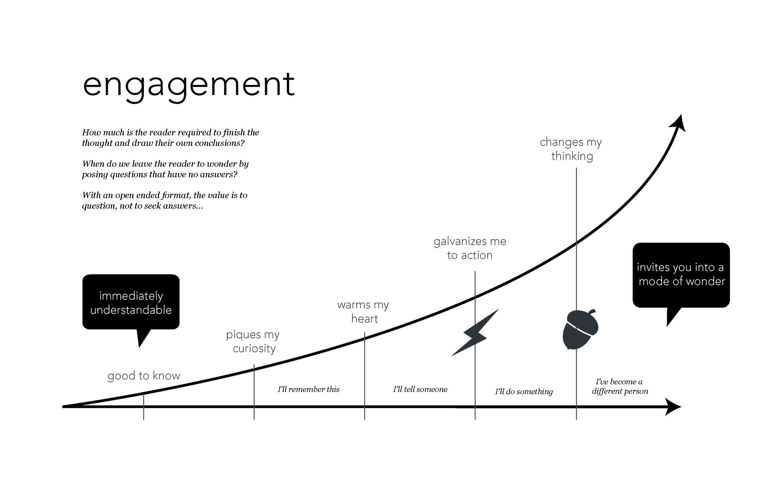 A diagram to communicate with the research team how stories can be framed for reader engagement. (Adobe Illustrator)