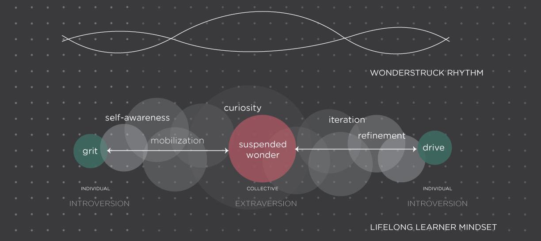 Mapping the rhythms of wonder (Adobe Illustrator)