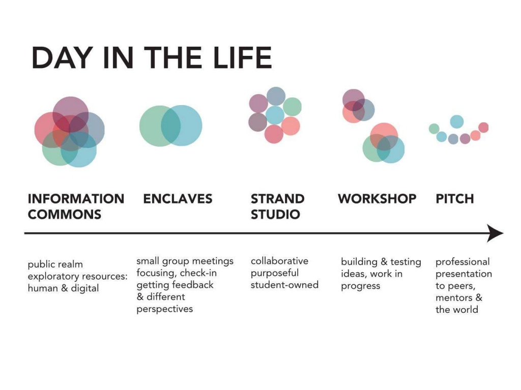 Using the same visual language, we were able to discuss how students would be interacting on a day-to-day basis in relation to other people in different sized spaces. This shows their social organization in context of working through the life of a project.