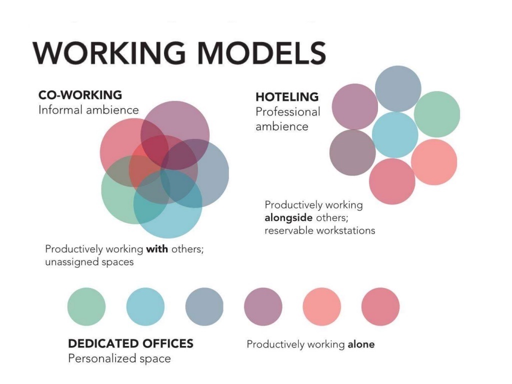 Breaking down the different ways to work, which informs how students prepare, meet, prototype and pitch ideas.