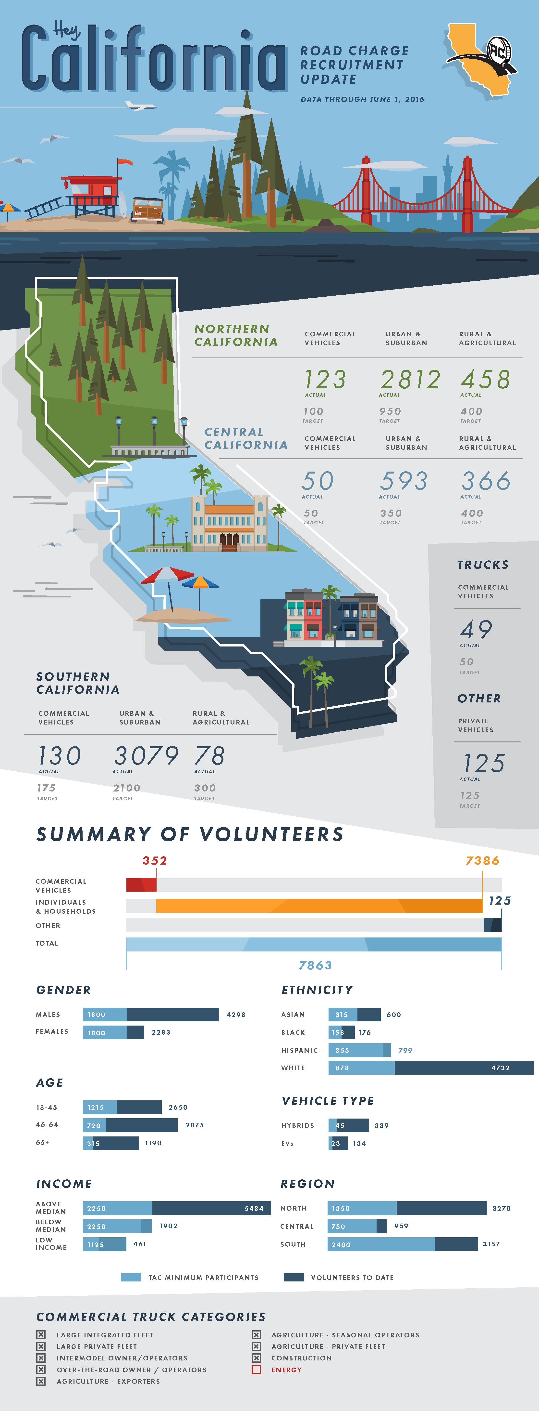 CalTrans Infographic
