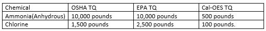 Ammonia pounds & Chlorine pounds