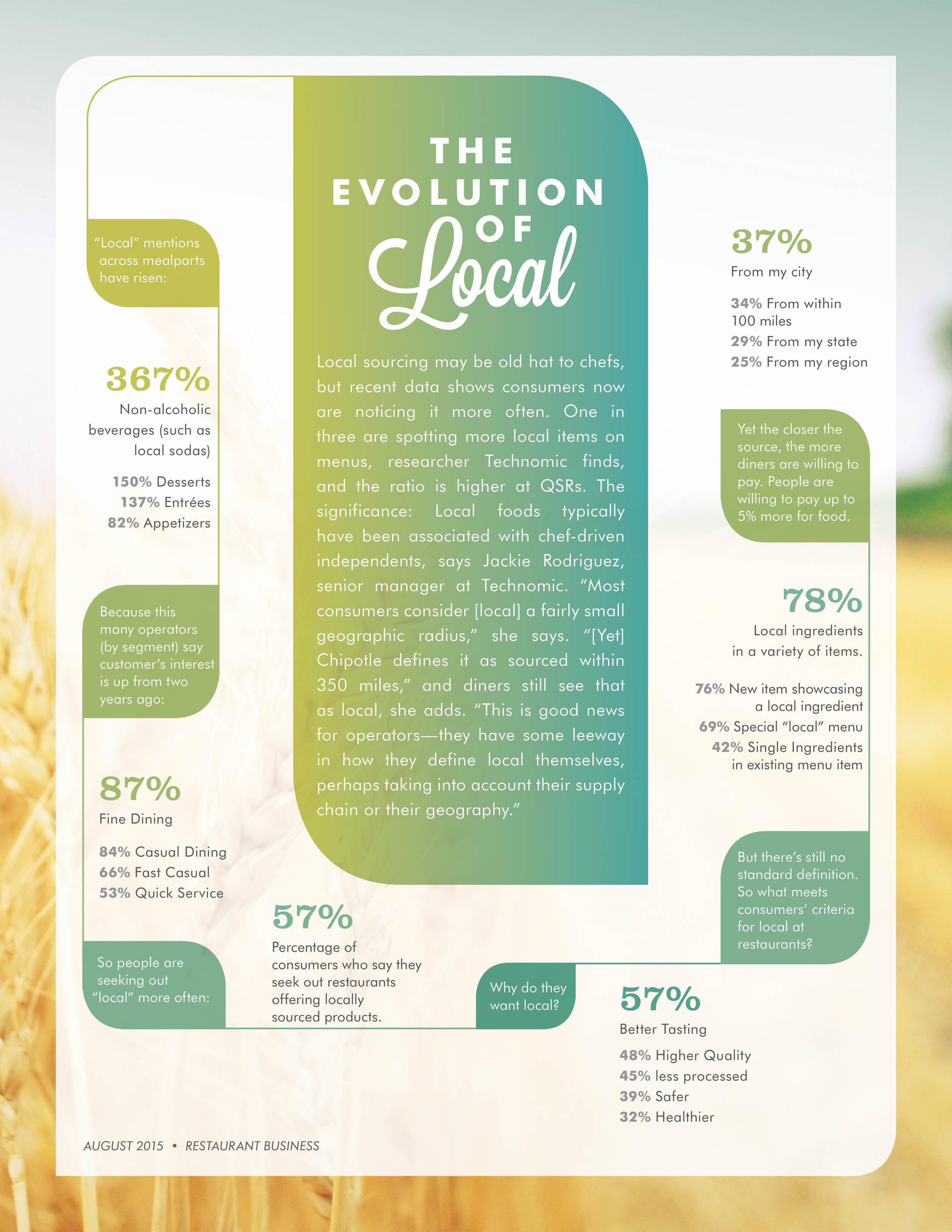 BEK-Article-EvolutionOfLocal_.jpg