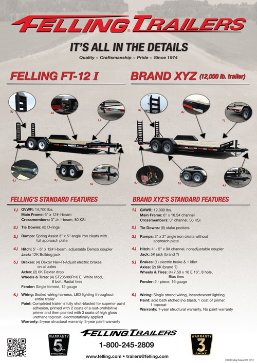 Products — First Vanguard Rentals & Sales on