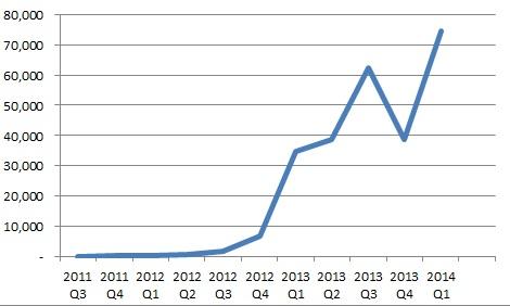 Figure 1: Book sales per quarter