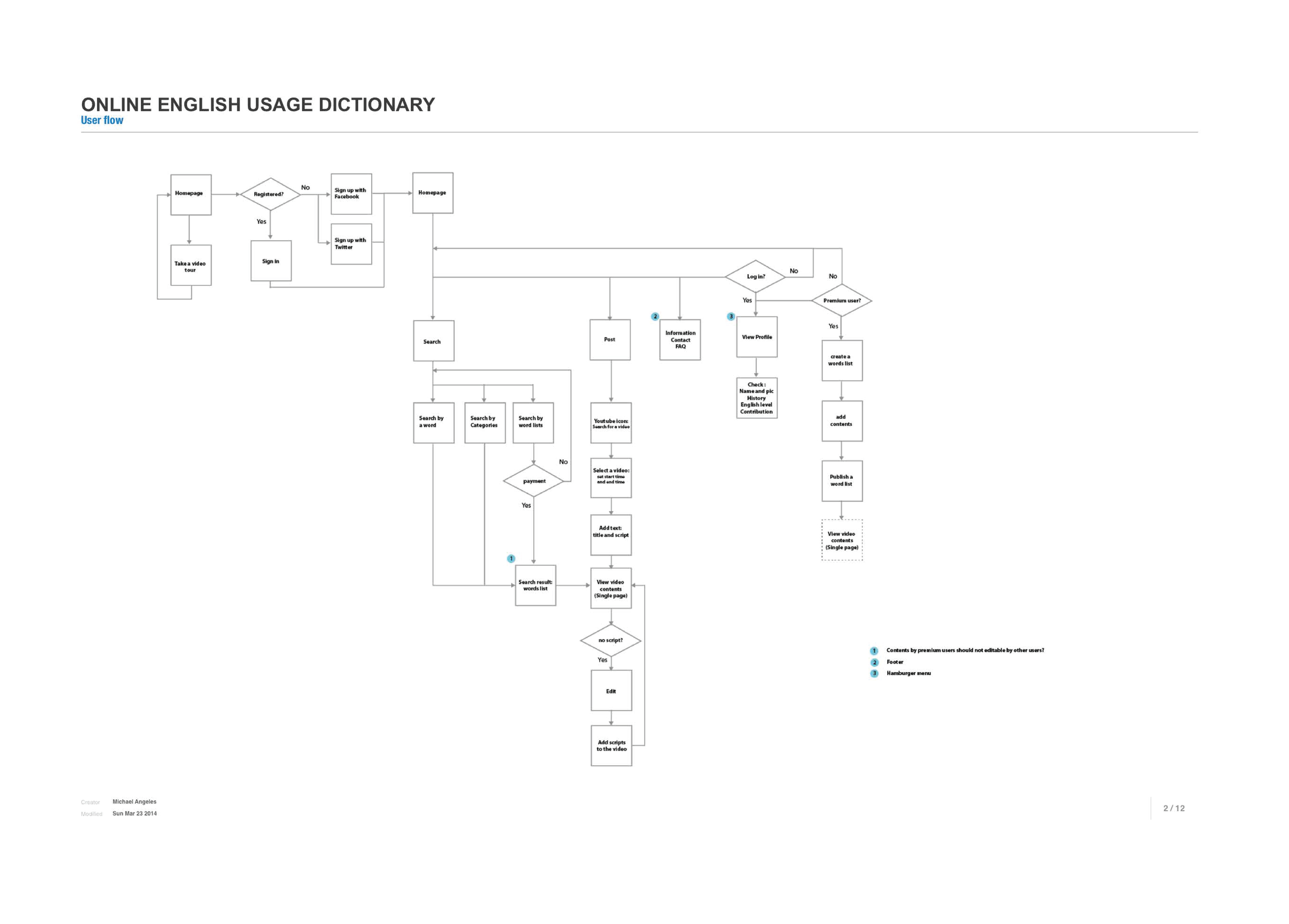 initial user flow of the website
