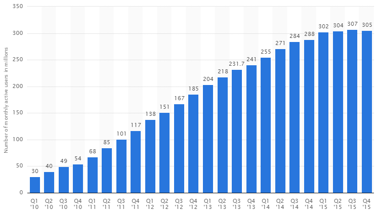 Graph source: Statista.com