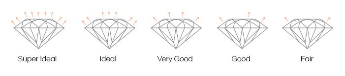 DIAMOND CUT, DIAMOND CUT GRADE, IDEAL CUT DIAMOND, DIAMOND BUYERS, TOP DIAMOND BUYERS, WHERE TO SELL MY DIAMOND, ENGAGEMENT RING BUYER, DIAMOND WHOLESALER