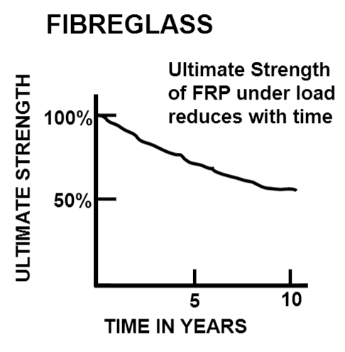 fibreglass UTS over time.png