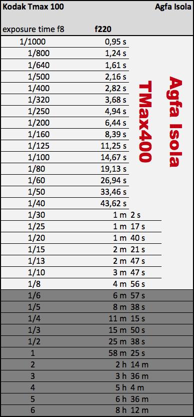 exposure chart agfa isola tmax400
