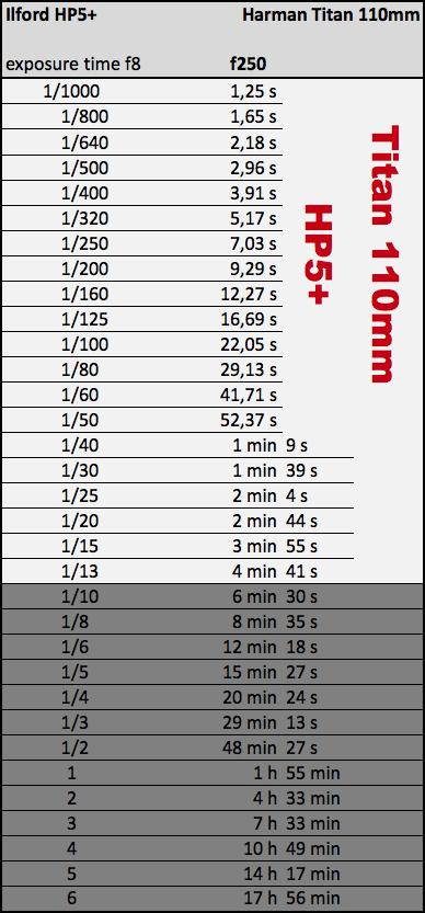 exposure chart harman titan 110mm hp5+