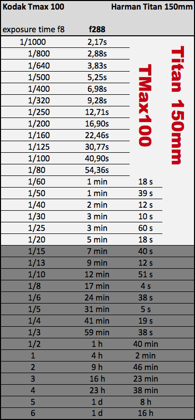 exposure chart harman titan 150 mm tmax100