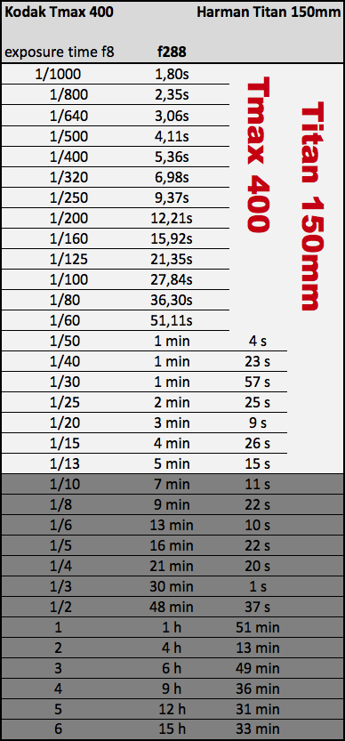 exposure chart harman titan 150mm kodam tmax400