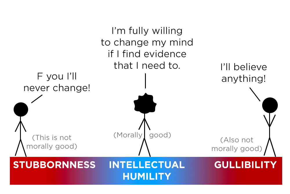 Intellectual Humility — Shane Snow