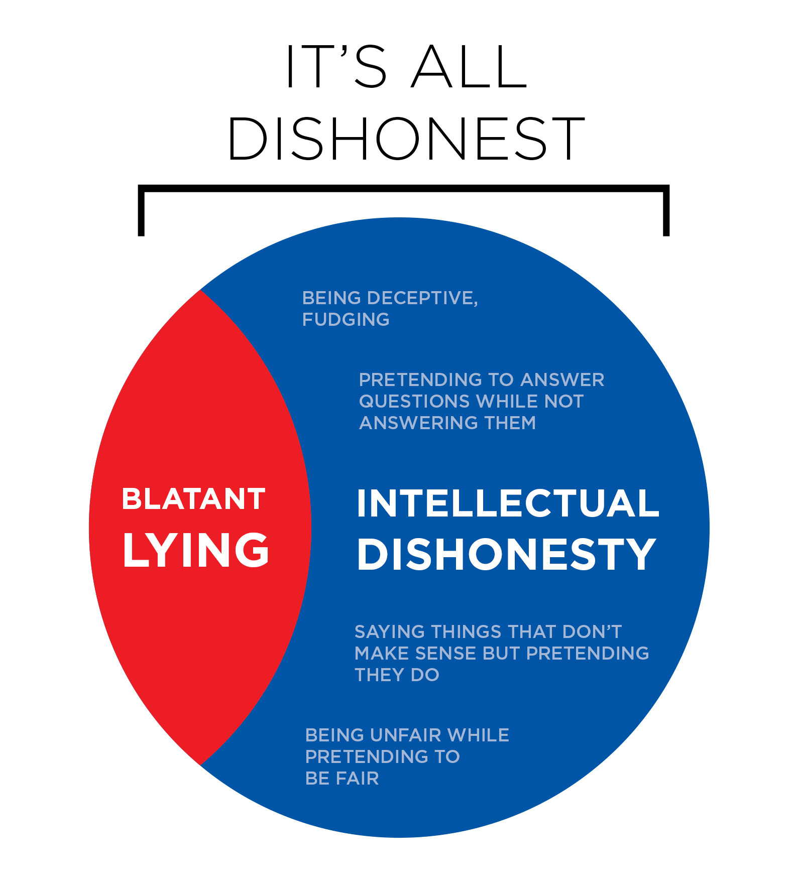 Intellectual Dishonesty: Why So Many Debates Hurt Progress