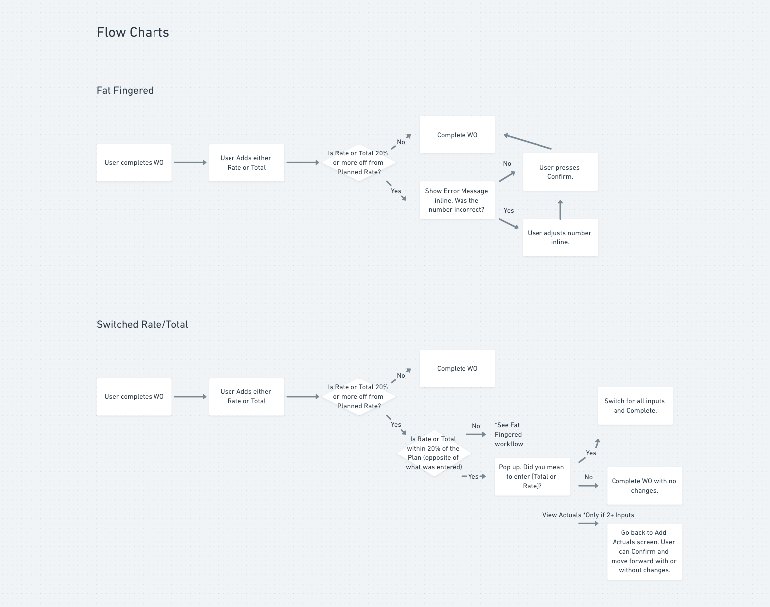 Flow charts to flesh out edge cases fro engineering.