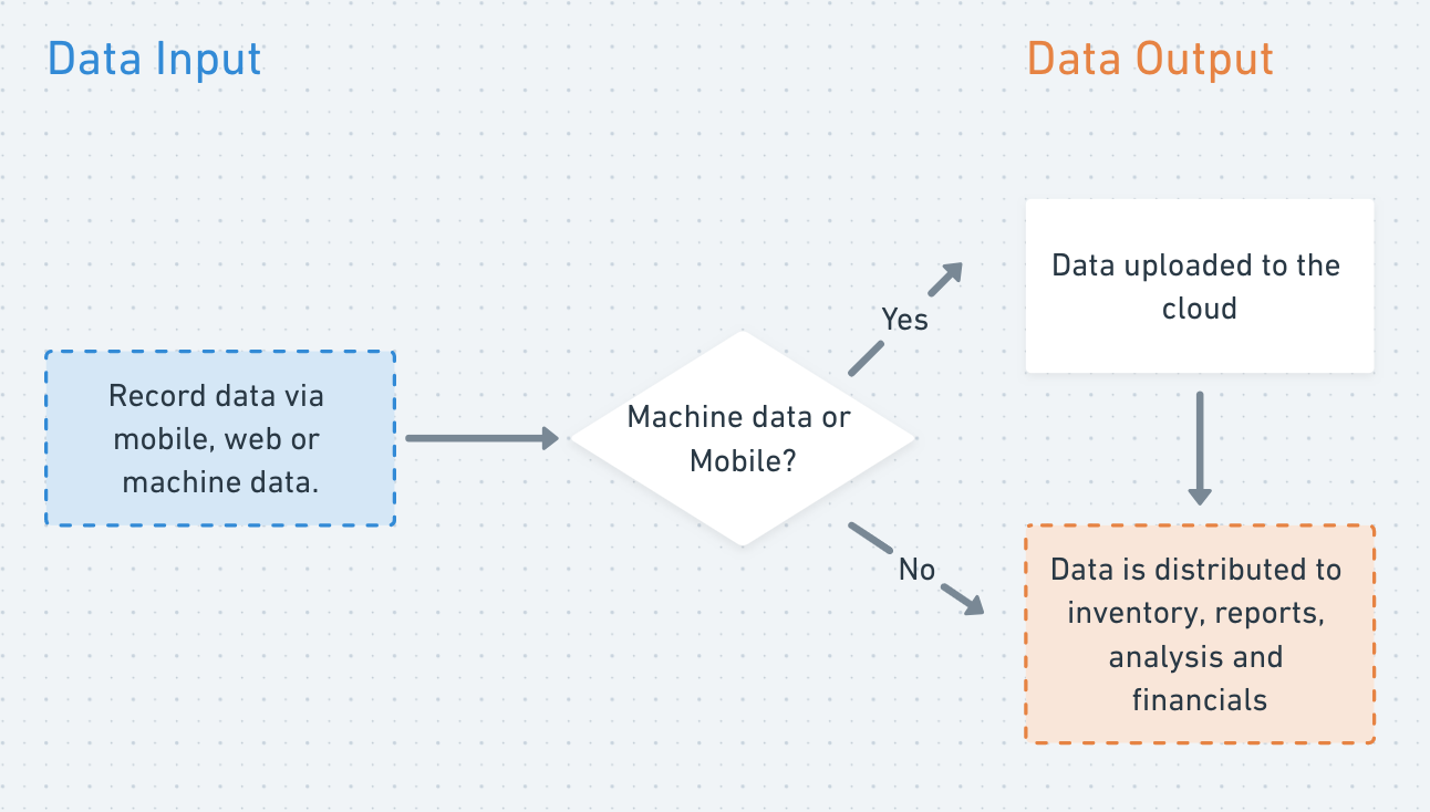 High level flow chart explaining how records inform data throughout entire system.