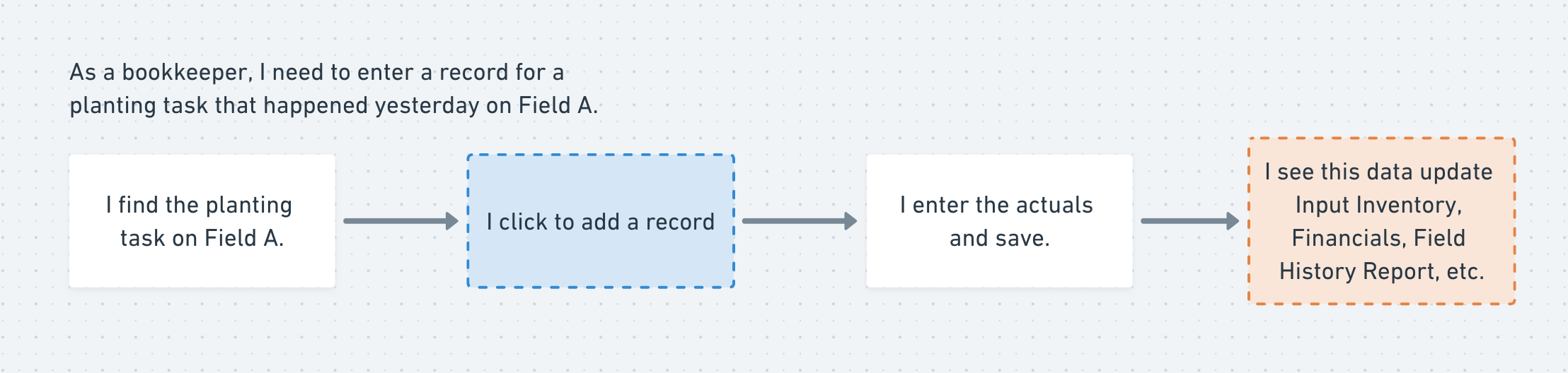 Specific example of a Planting record entered by a bookkeeper via web with data distribution