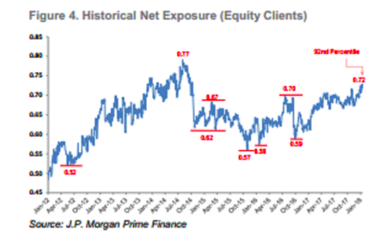 Source: JP Morgan Prime Finance