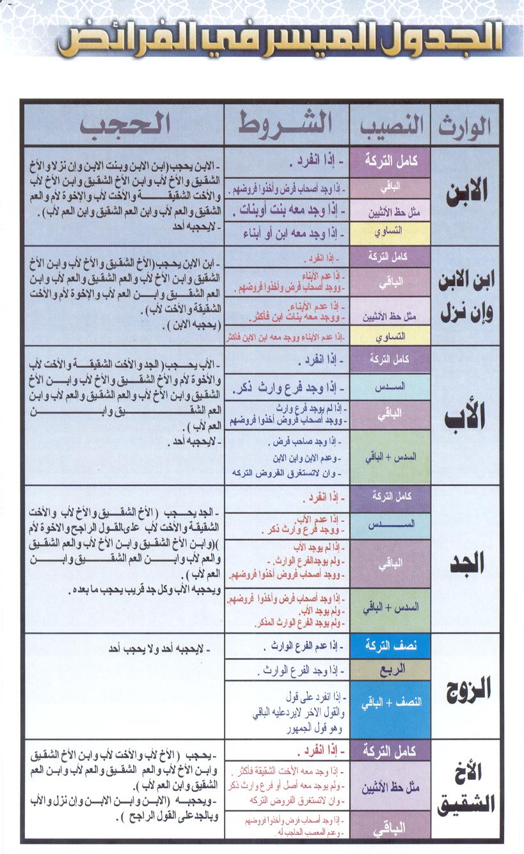 جدول المواريث للشيخ عبد العزيزبن عبد الرزاق الغديان