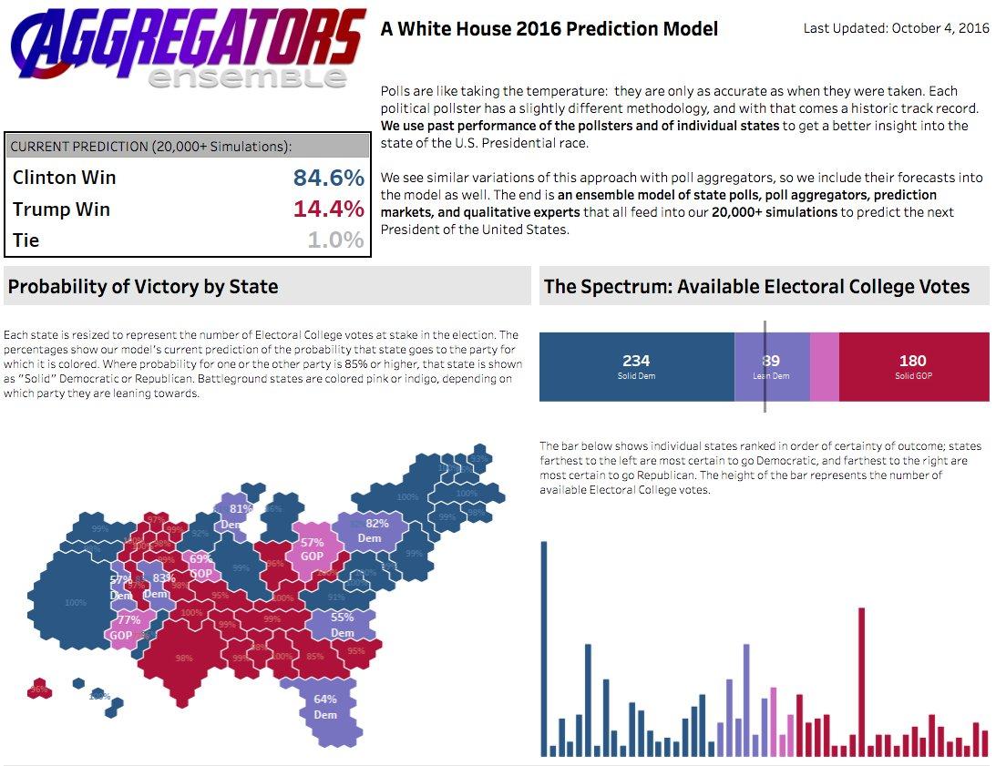 Screenshot from Andy Hoagland's Aggregators Ensemble model. Visuals by Mike Cisneros.