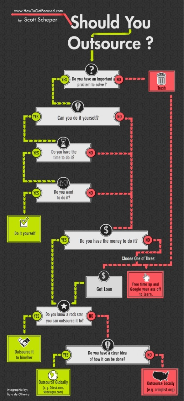 Should you outsource? infographic